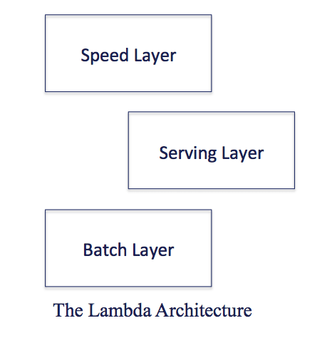voltdb lambda architecture layers
