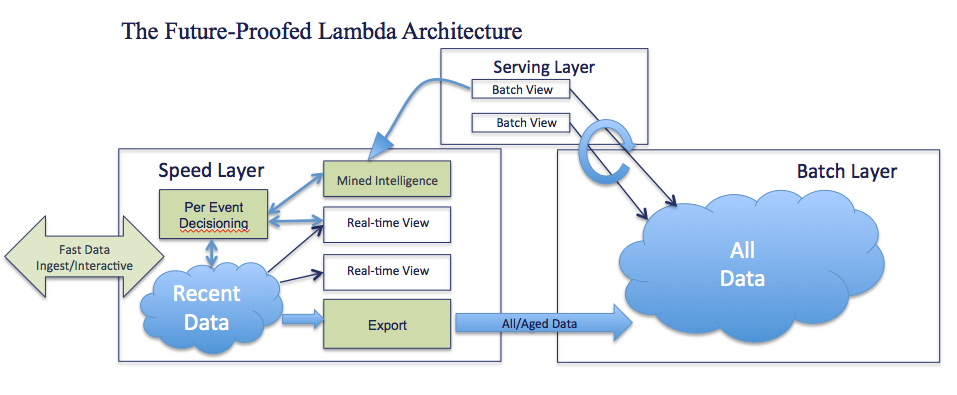 voltdb lambda data batch layer