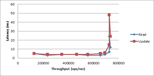 YCSB Benchmark Results: Workload B, 99th Percentile Latency vs. Throughput