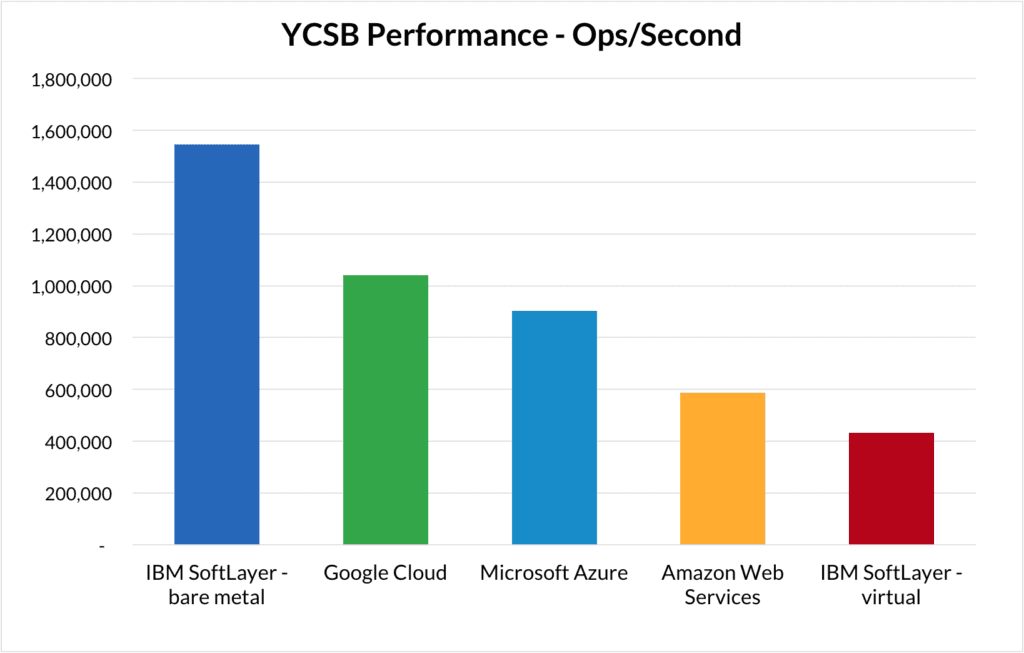 YCBS Performance - Operations per Second
