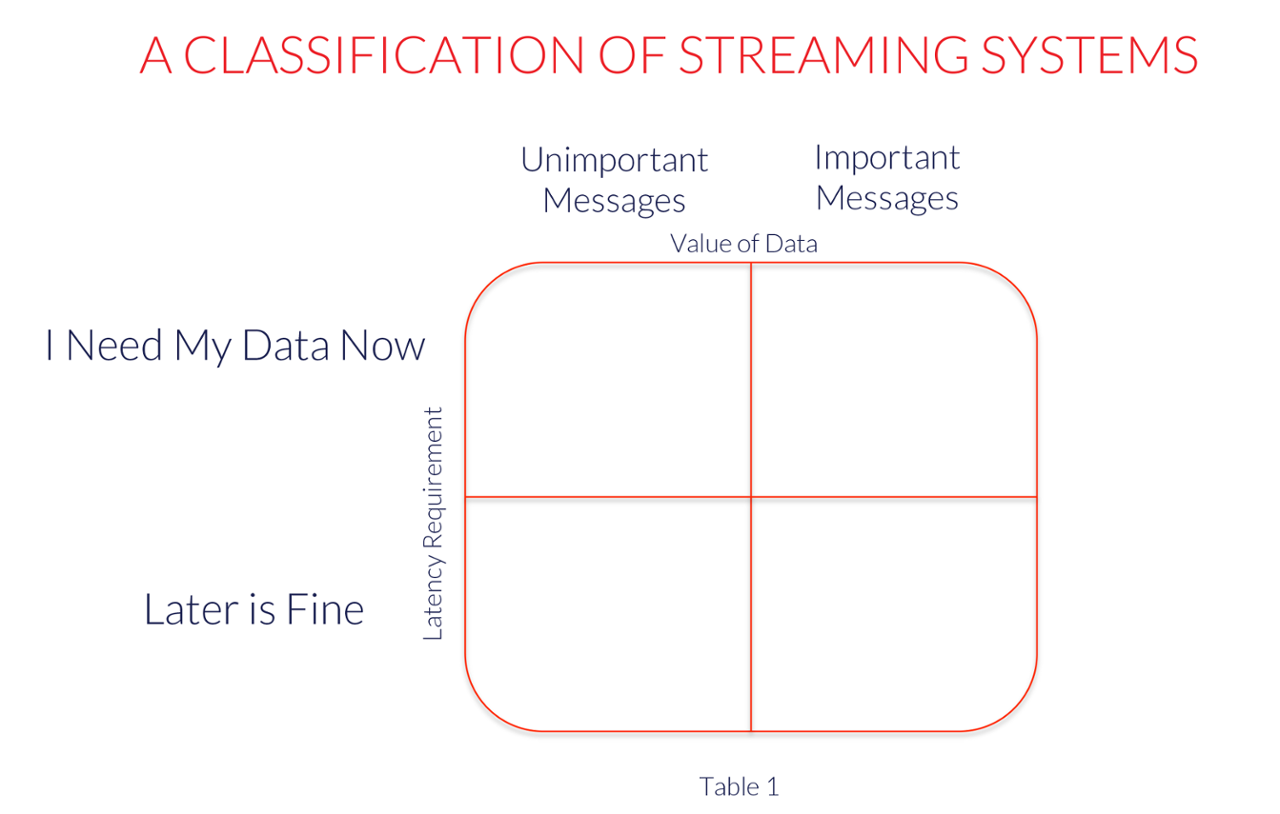 A_classification_of_streaming_systems.png