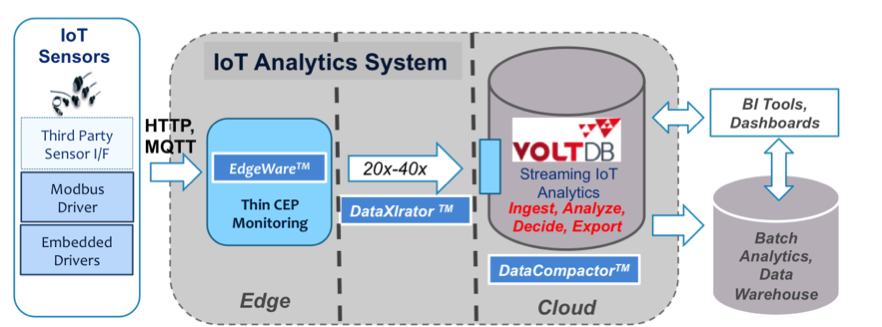 Figure_4-_VoltDB__Teevr_Data_offer_a_simple_low_cost__fast_IIoT_analytics_system.png