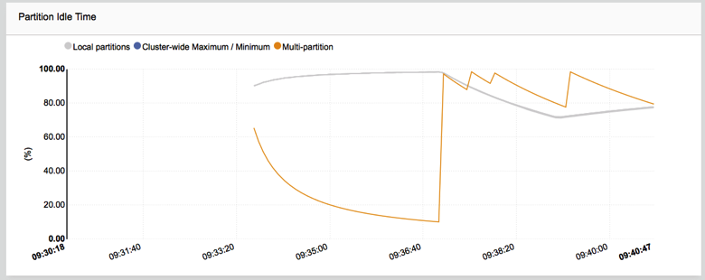 Partition_Idle_Time_graph_.png