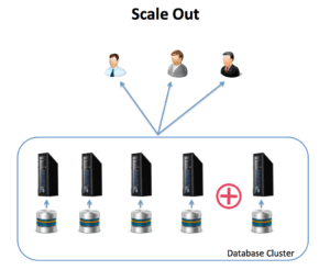 Scale Out Diagram