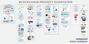 Blockchain Enviroment