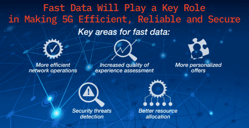 Read VoltDB's full 5G Survey Infographic