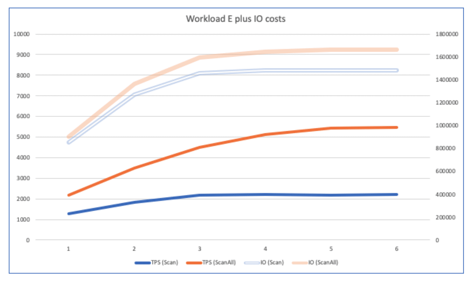 Workload E Plus IO Costs