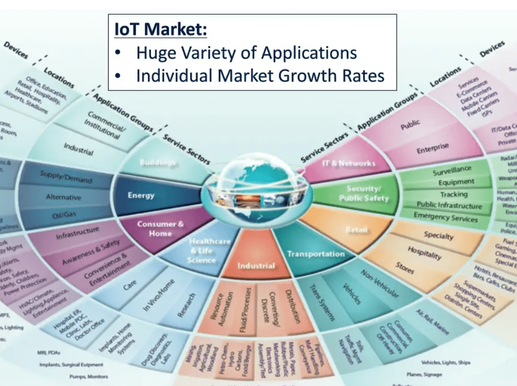 Surviving IoT How Telcos Can Thrive in the Next Industrial Revolution