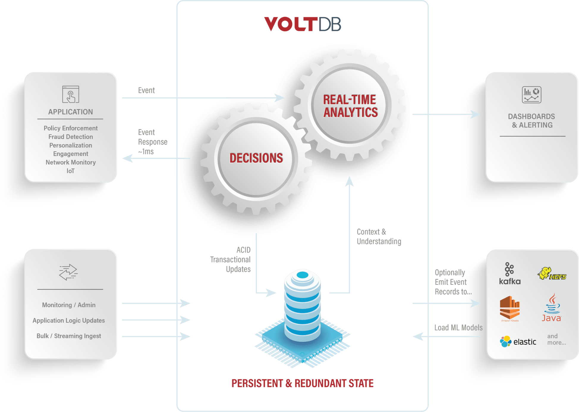 VoltDB Architecture Diagram 2020